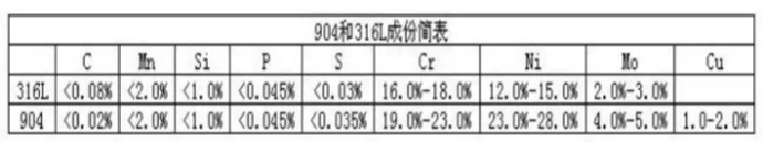 N厂劳力士316L钢和904L钢该怎么选?有什么区别?